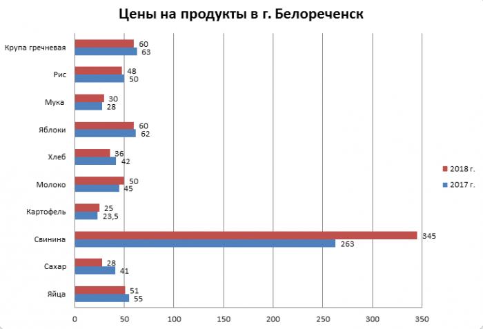 Цены на продукты в Белореченске