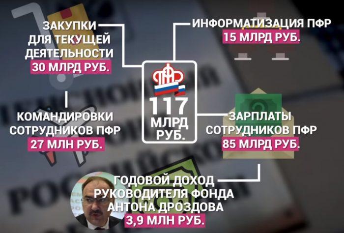 расход бюджета Пенсионного Фонда России
