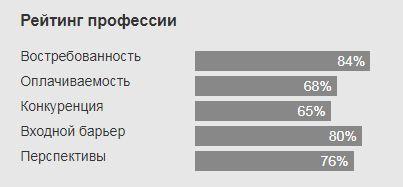 Рейтинг профессии ветеринар в РФ