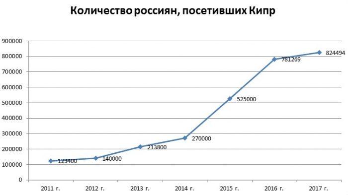 Количество россиян, посетивших Кипр
