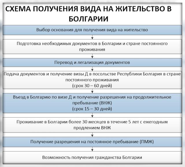 Памятка об оформлении и продлении ВНЖ в Болгарии