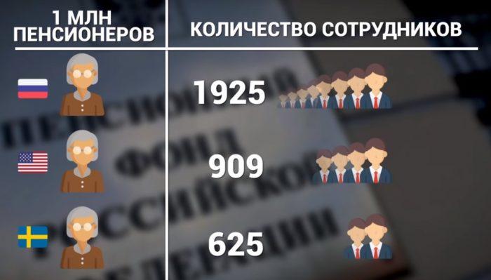 Количество сотрудников Пенсионного Фонда