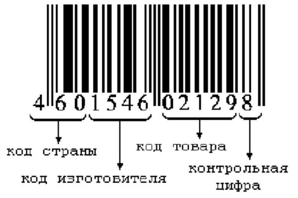 Штрих код страны