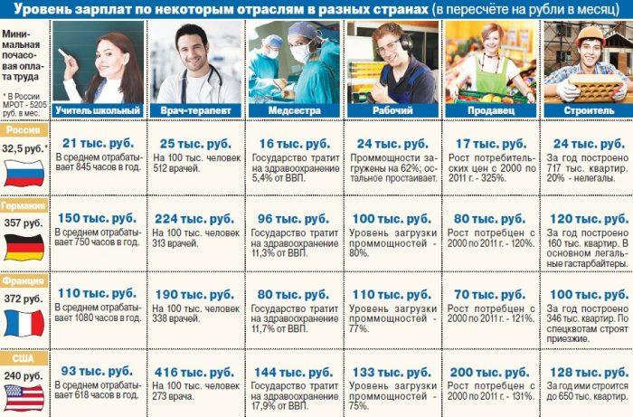 зарплаты в России, Германии, Франции и США