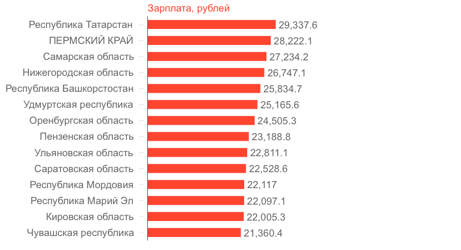 Средняя зарплата по регионам России за 2017 год