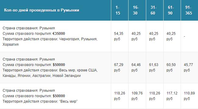 стоимость страховки в Румынию