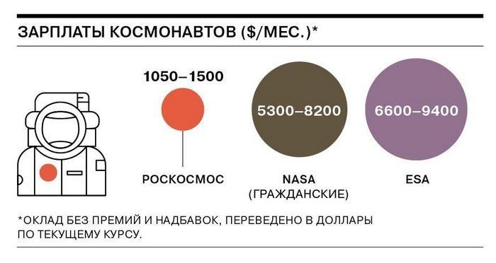 Зарплата космонавтов в мире