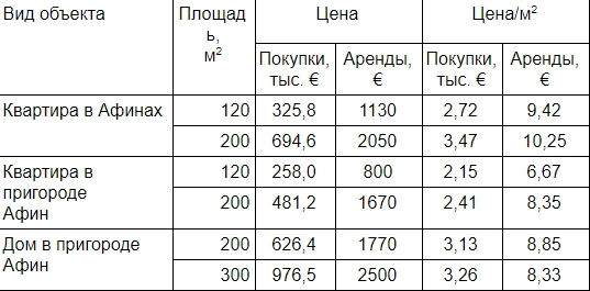 Цены на квартиры в Афинах