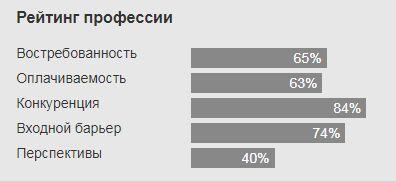Таможенник в России - рейтинг