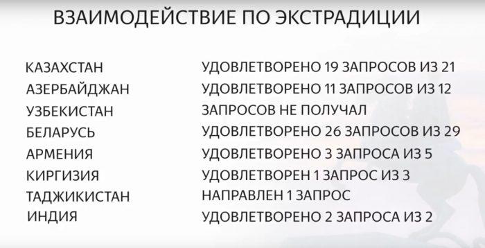 экстрадиция в Россию
