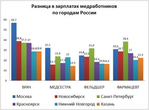 зарплаты медработников в разных городах России