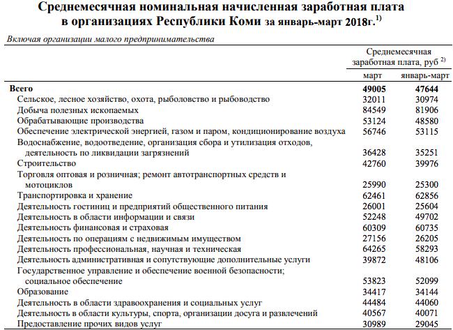 Средняя ежемесячная зарплата в организациях республики Коми за январь-март 2018 года