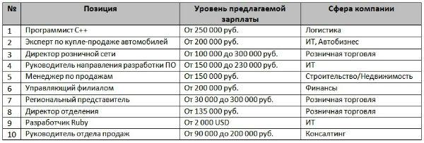 Уровень зарплат в высокооплачиваемой сфере в Татарстане