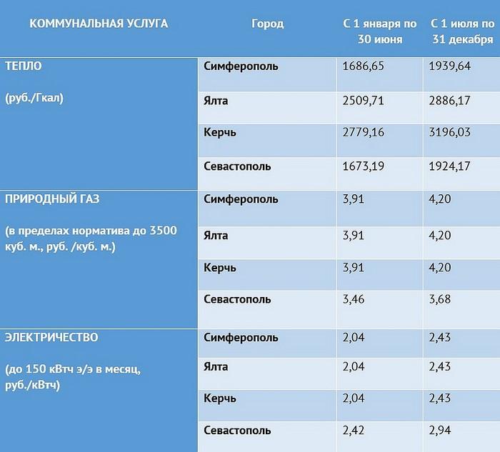 Стоимость коммунальных услуг в Крыму