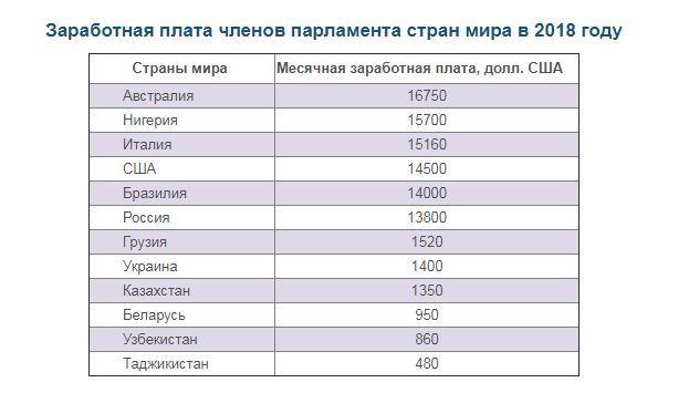 Повышение пенсии депутатам Советник