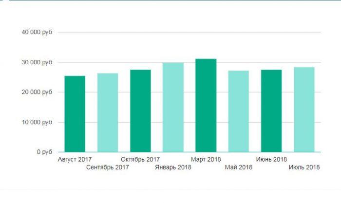 Средняя зарплата Краснодара в 2018