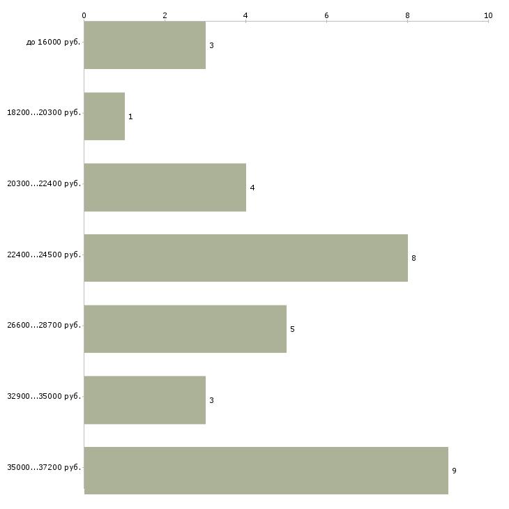 График распределения вакансий продавец-кассир в день по зарплате в Татарстане