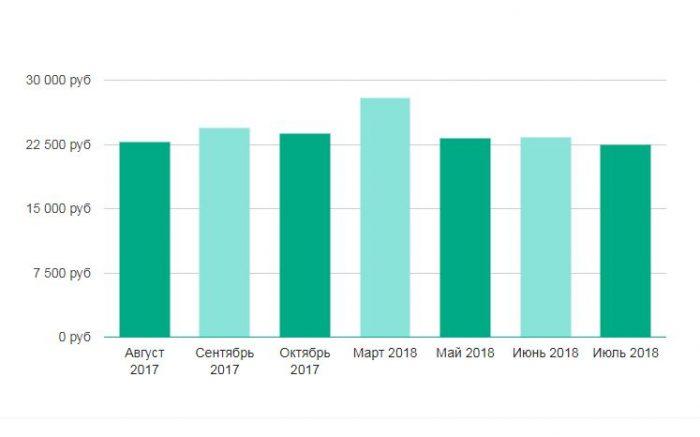 Уровень средней заработной платы в Ставрополе