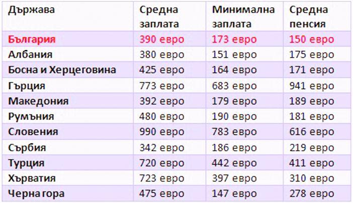 Средняя и минимальная зарплата и пенсия в Болгарии и соседних странах