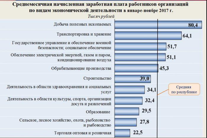 Среднемесячная заработная в республике Коми в разных отраслях.