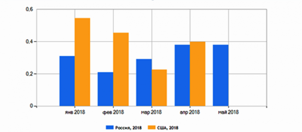 Инфляция в России : таблица роста по годам, данные Росстата