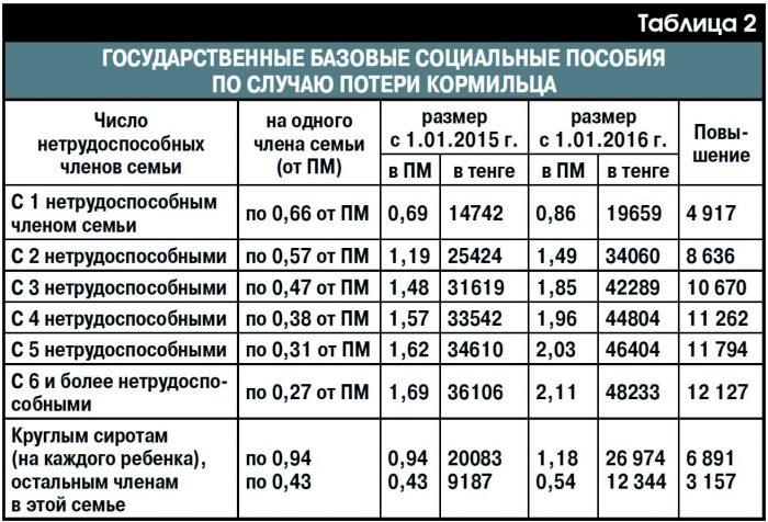 Размер пособия по потере кормильца в Казахстане
