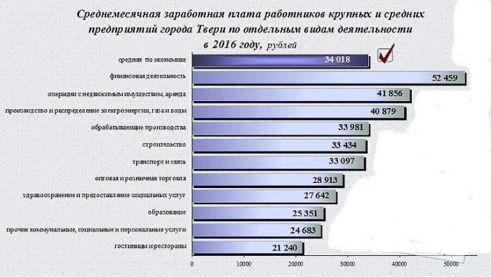 Средняя зарплата работников крупных и средних предприятий города Твери