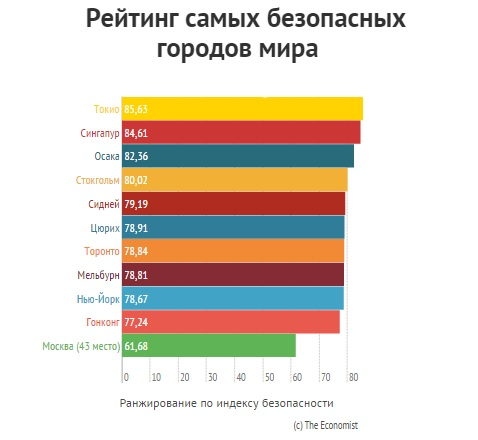 Рейтинг самых безопасных городов в мире
