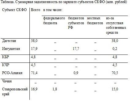 Суммарная задолженность по зарплате субъектов СКФО