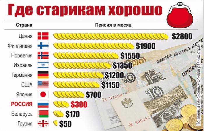 пенсия в разных странах