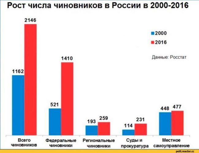 Чиновники в России