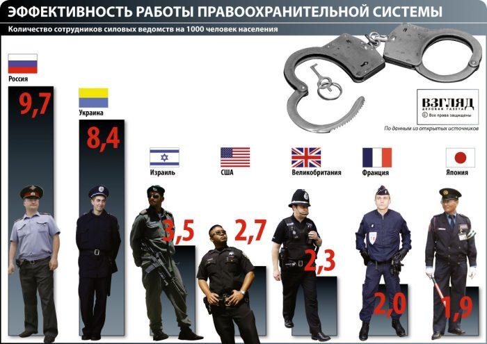 Работа правоохранительной системы