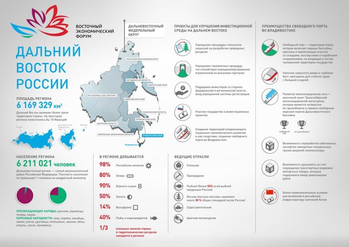 Планируемое развитие Дальнего Востока России