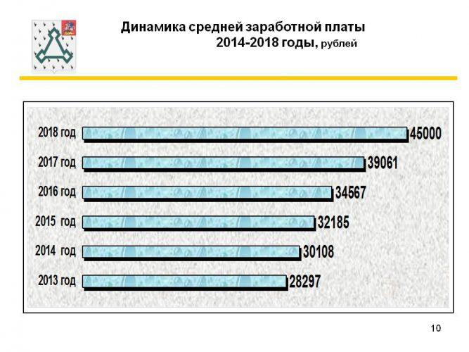 Средняя заработная плата в России