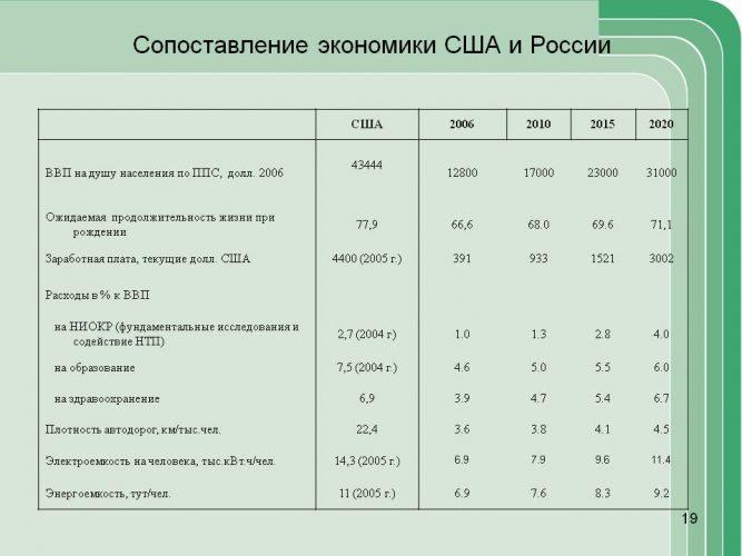Экономика США и России