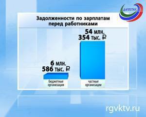 Задолженность по зарплате в Дагестане