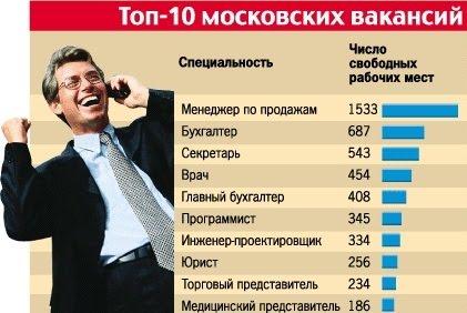 Московские вакансии