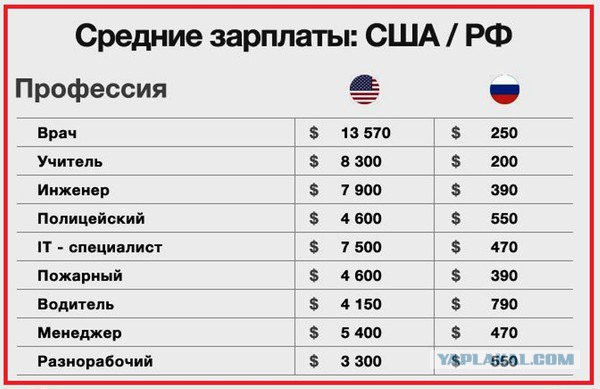 Разница в зарплате между США и Россией