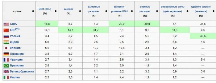 Сравнение экономики стран мира