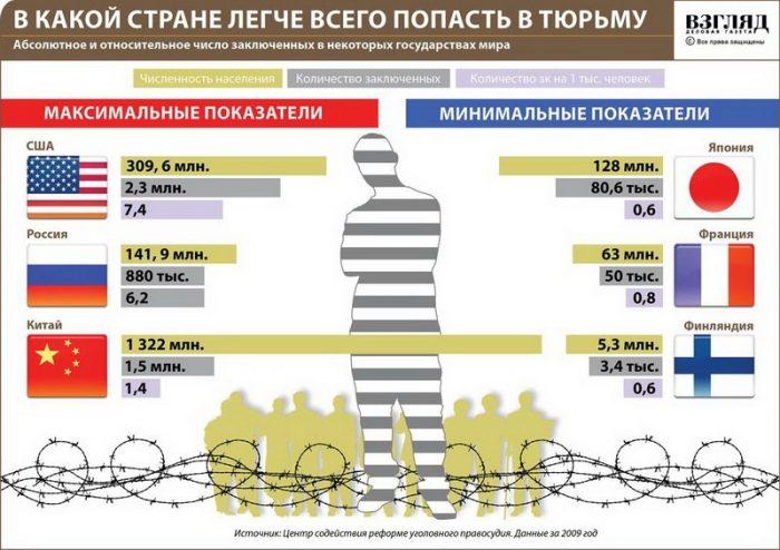Количество заключенных на душу населения в некоторых странах