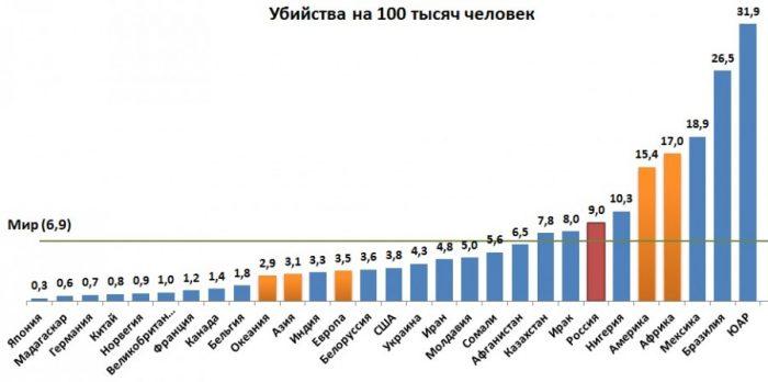 Статистика убийств в мире на 100 тысяч человек