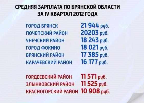Средняя зарплата в Брянской области в 2012 году