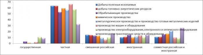Доля иностранного капитала в предприятиях России