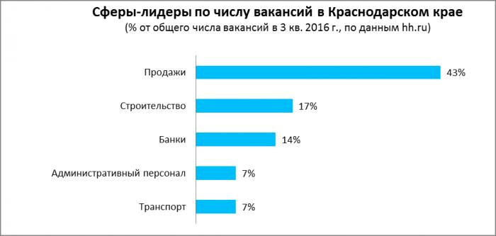 Сферы вакансий в Краснодарском крае