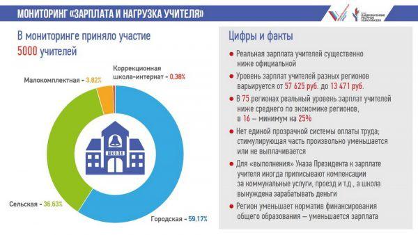 Зарплата учителя в России