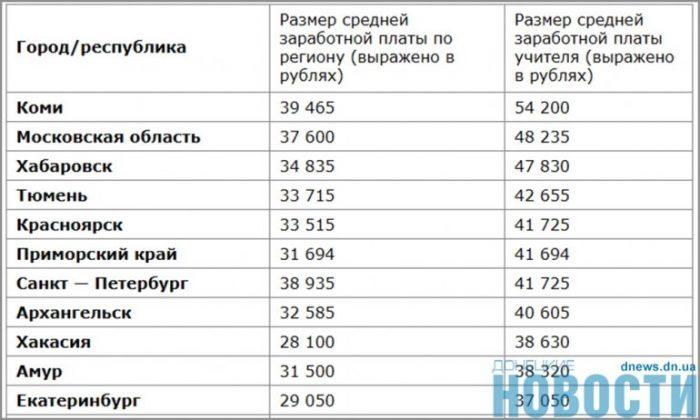 Сравнение средней зарплаты учителя и средней заработной платы по регионам