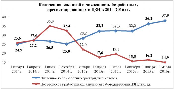 Соотношение количества вакансий к численности безработных граждан в Кемеровской области