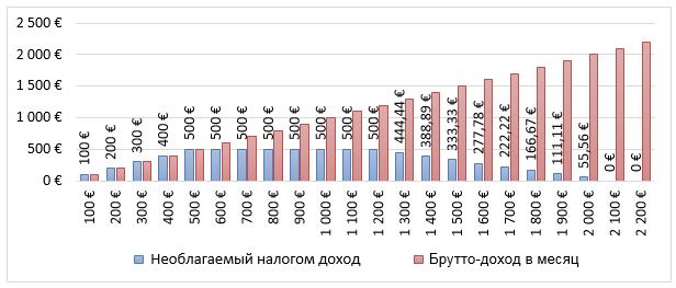 Таблица не облагаемого налогом дохода