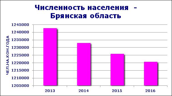 Население в Брянской области