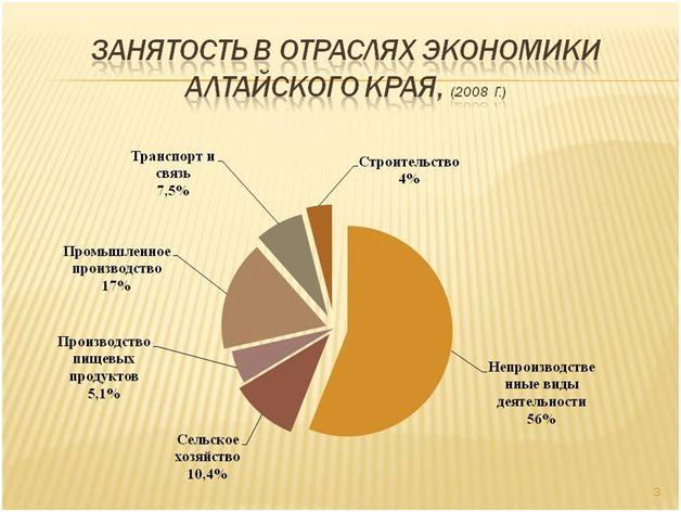 Занятость населения Алтайского края в отраслях экономики